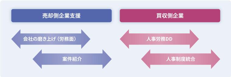 M&A支援サービスイメージ