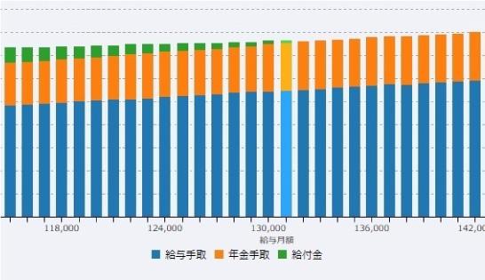 給与と年金 雇用継続給付のシミュレーション